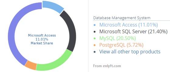 Microsoft Access market share